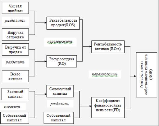 Управление собственным капиталом курсовая найден Управление собственным капиталом курсовая 2014